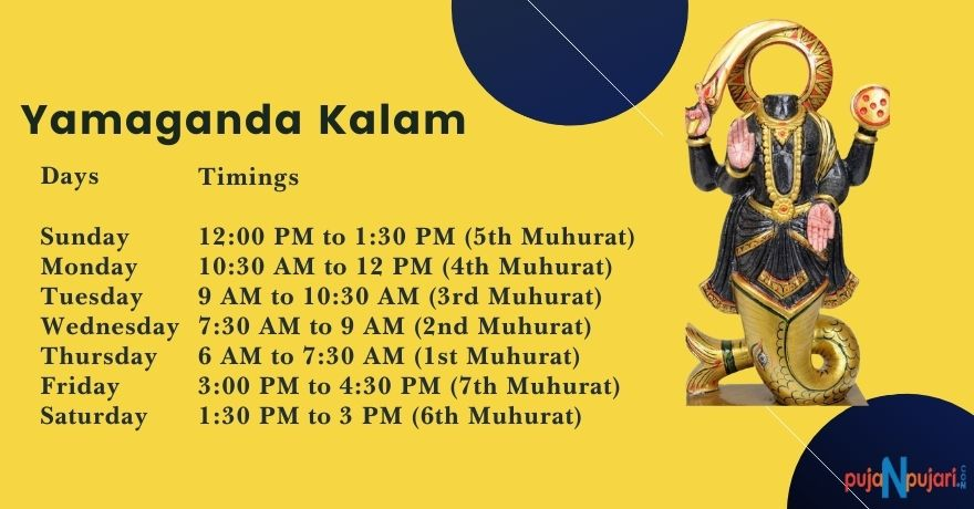 Yamaganda Kaal is Good or Bad ? Yamaganda/Ketu Kalam Today's Timings.